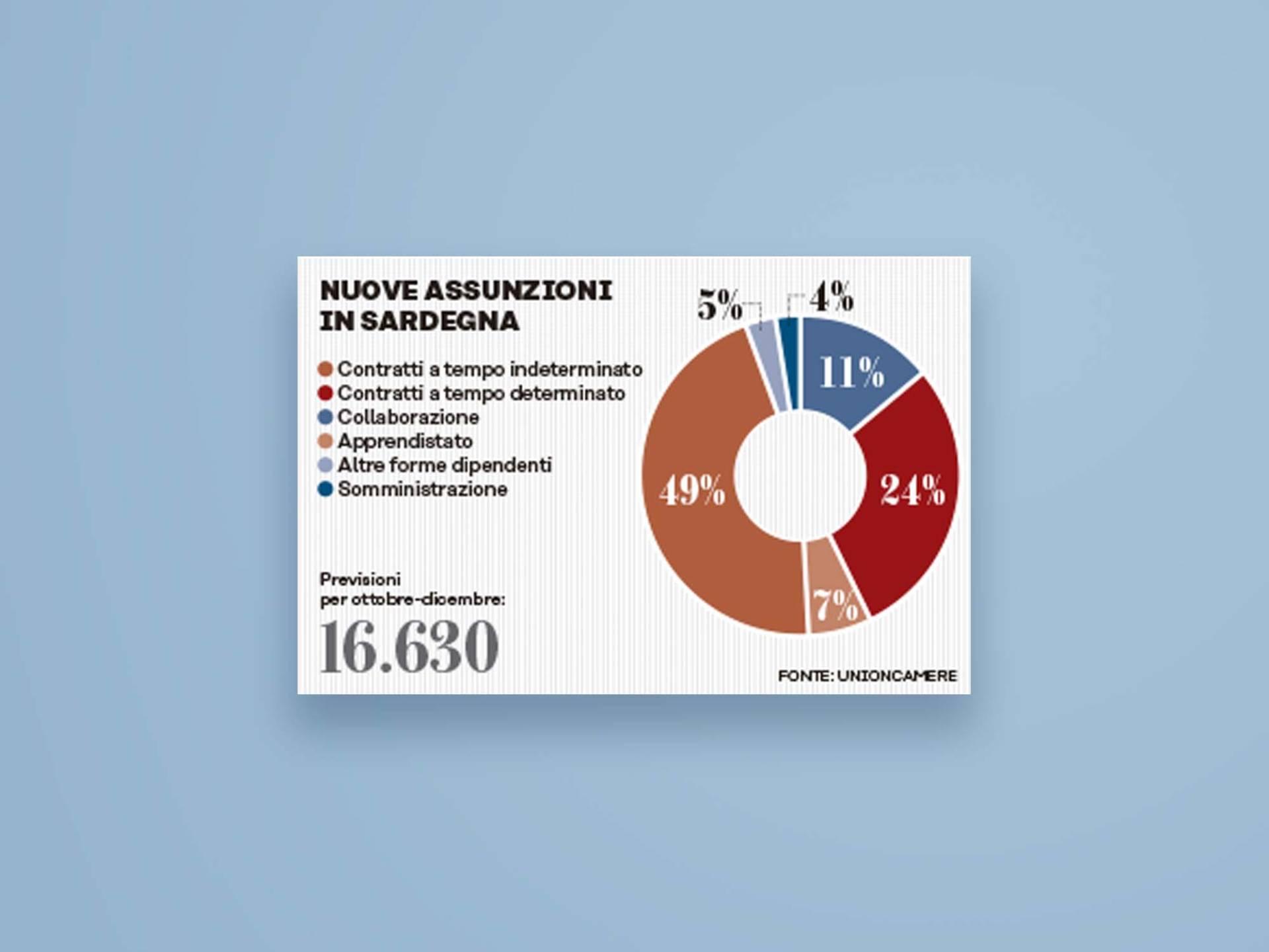 Unione_Sarda_Info_14_Wenceslau_News_Design