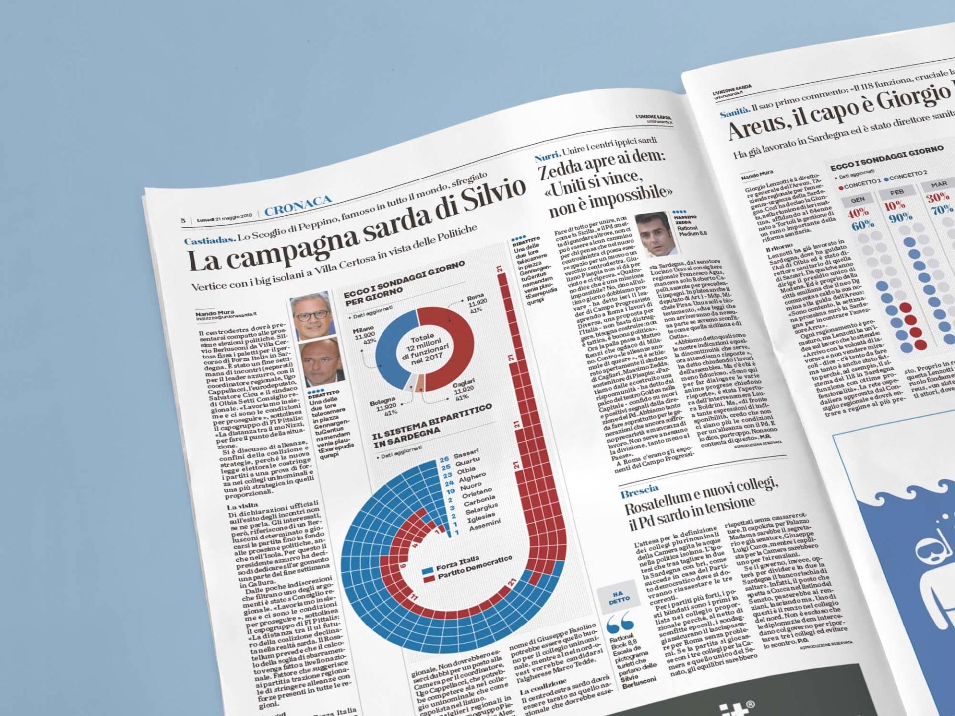Unione_Sarda_Info_01_Wenceslau_News_Design